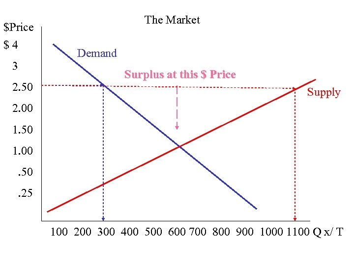 The Market $Price $ 4 3 2. 50 Demand Surplus at this $ Price