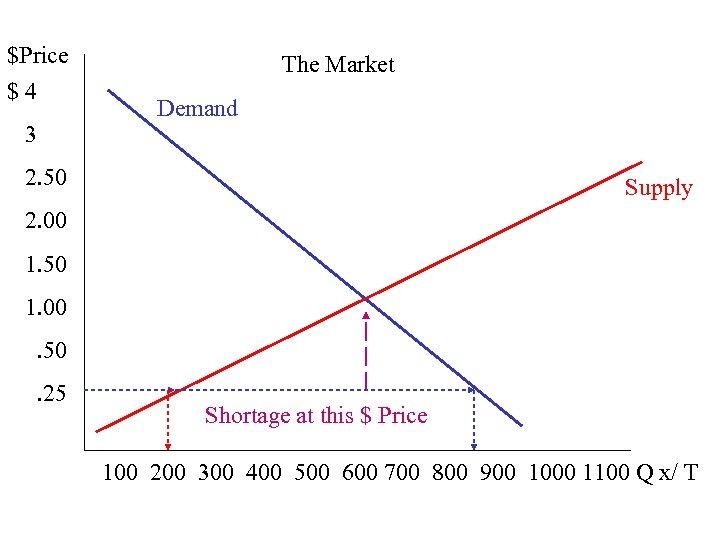 $Price $ 4 3 The Market Demand 2. 50 Supply 2. 00 1. 50