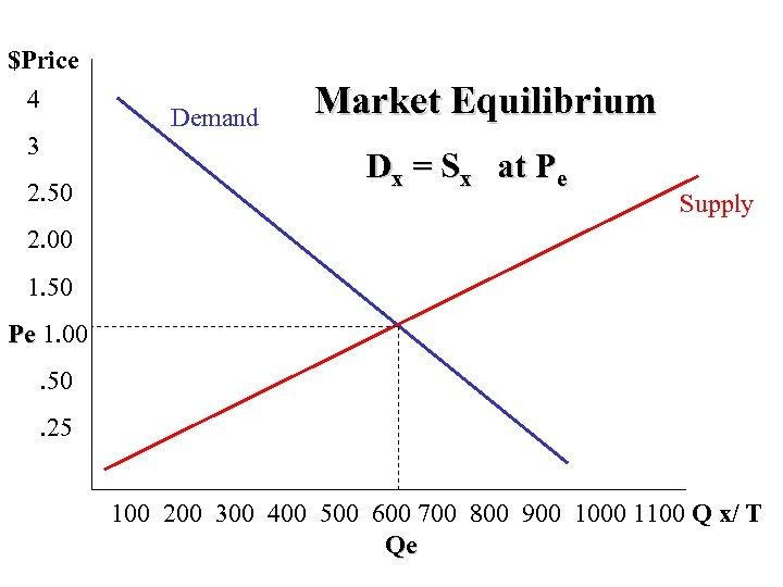 $Price 4 3 2. 50 Demand Market Equilibrium Dx = Sx at Pe Supply