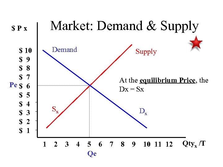 Market: Demand & Supply $Px Demand $ 10 $ 9 $ 8 $ 7