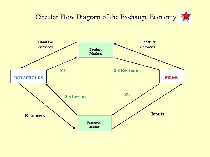 Circular Flow Diagram of the Exchange Economy Goods & Services HOUSEHOLDS Product Markets $'s