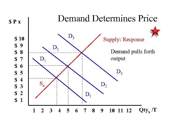 Demand Determines Price $Px D 3 $ 10 $ 9 $ 8 $ 7