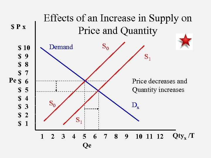 $Px Effects of an Increase in Supply on Price and Quantity S 0 Demand