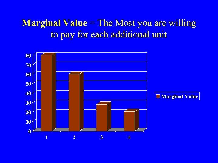 Marginal Value = The Most you are willing to pay for each additional unit