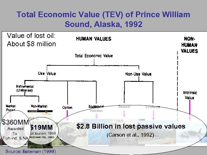 Total Economic Value (TEV) of Prince William Sound, Alaska, 1992 Value of lost oil: