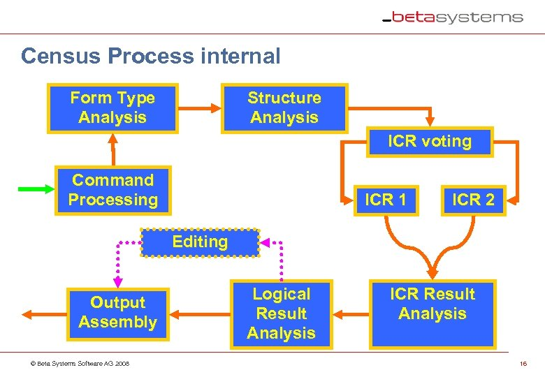 Census Process internal Form Type Analysis Structure Analysis ICR voting Command Processing ICR 1