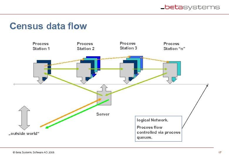 Census data flow Process Station 1 Process Station 3 Process Station 2 Process Station