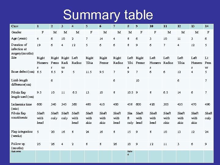 Summary table Case 1 Gender 2 F 3 M 4 M 5 M 6
