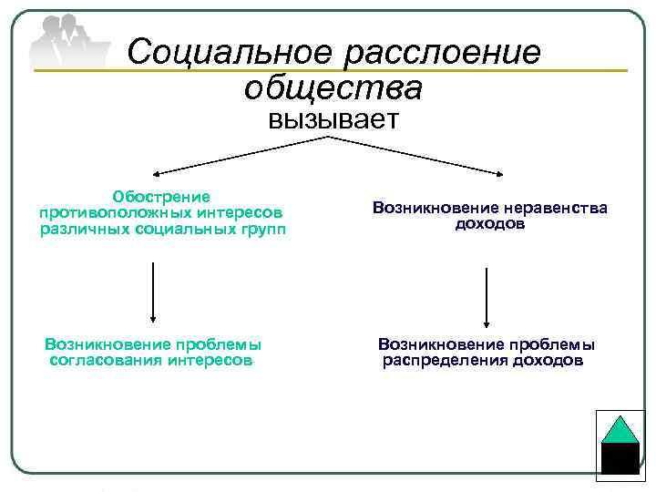 Социальное расслоение общества вызывает Обострение противоположных интересов различных социальных групп Возникновение проблемы согласования интересов