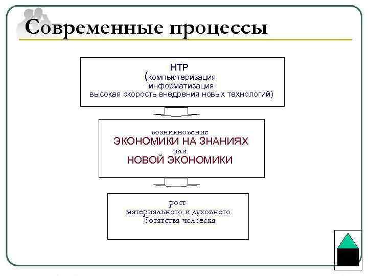 Современные процессы НТР (компьютеризация информатизация высокая скорость внедрения новых технологий) возникновение ЭКОНОМИКИ НА ЗНАНИЯХ