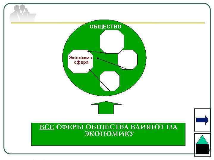 ОБЩЕСТВО Экономич. сфера ВСЕ СФЕРЫ ОБЩЕСТВА ВЛИЯЮТ НА ЭКОНОМИКУ
