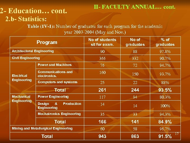 2 - Education… cont. II- FACULTY ANNUAL… cont. 2. b- Statistics: Table (1 V-1):