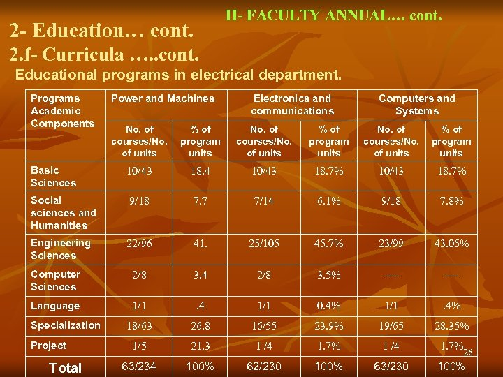 II- FACULTY ANNUAL… cont. 2 - Education… cont. 2. f- Curricula …. . cont.