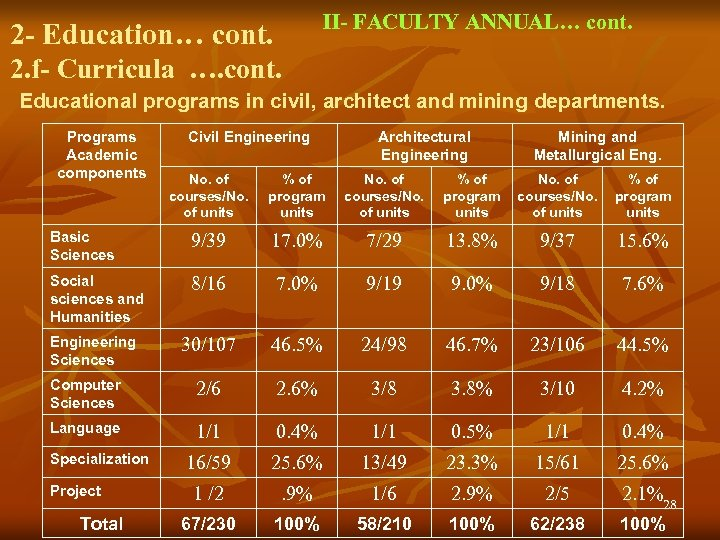 II- FACULTY ANNUAL… cont. 2 - Education… cont. 2. f- Curricula …. cont. Educational