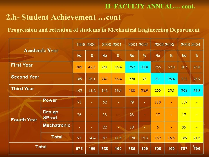 II- FACULTY ANNUAL… cont. 2. h- Student Achievement …cont Progression and retention of students