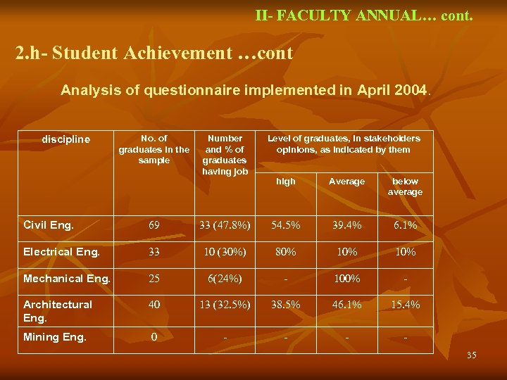 II- FACULTY ANNUAL… cont. 2. h- Student Achievement …cont Analysis of questionnaire implemented in