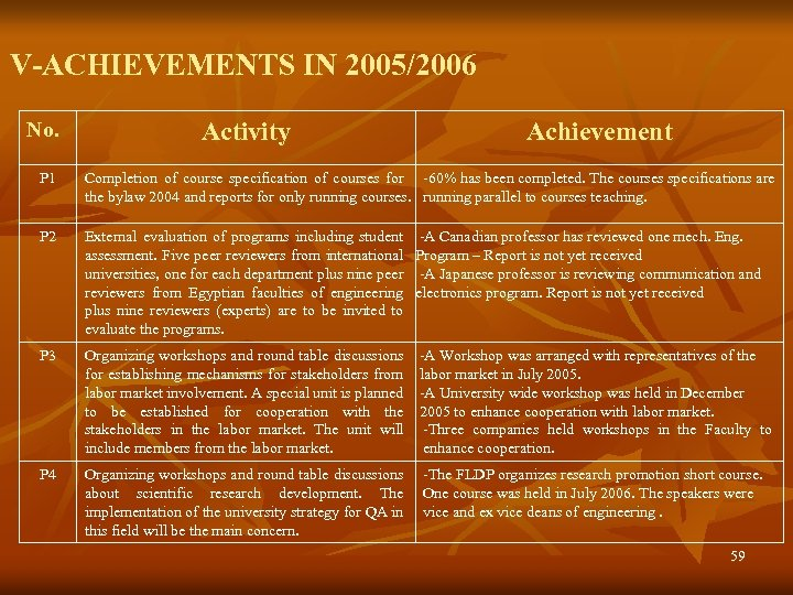 V-ACHIEVEMENTS IN 2005/2006 No. Activity Achievement P 1 Completion of course specification of courses