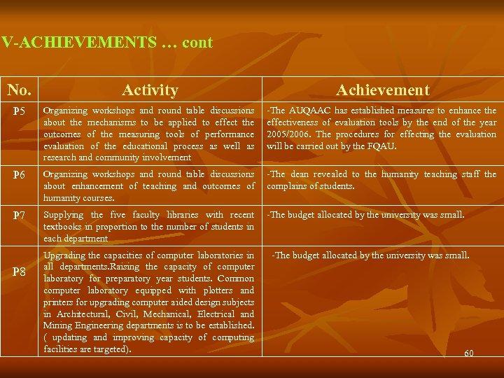 V-ACHIEVEMENTS … cont No. Activity Achievement P 5 Organizing workshops and round table discussions