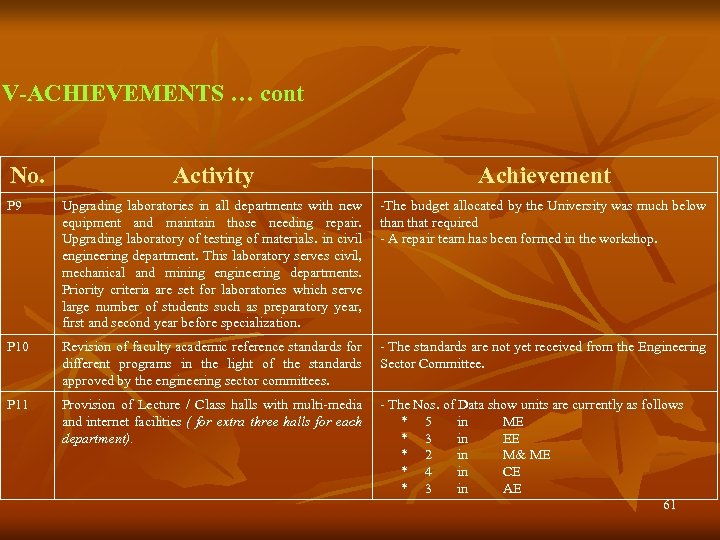 V-ACHIEVEMENTS … cont No. Activity Achievement P 9 Upgrading laboratories in all departments with