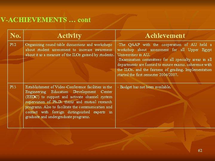 V-ACHIEVEMENTS … cont No. Activity Achievement P 12 Organizing round table discussions and workshops