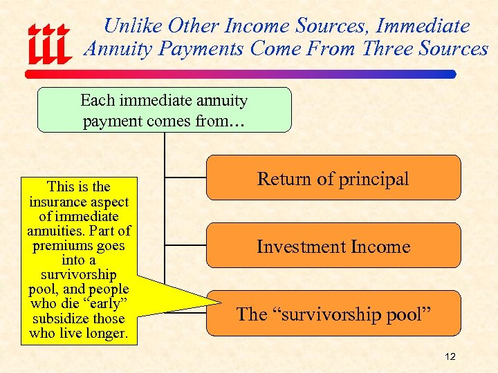 Unlike Other Income Sources, Immediate Annuity Payments Come From Three Sources Each immediate annuity