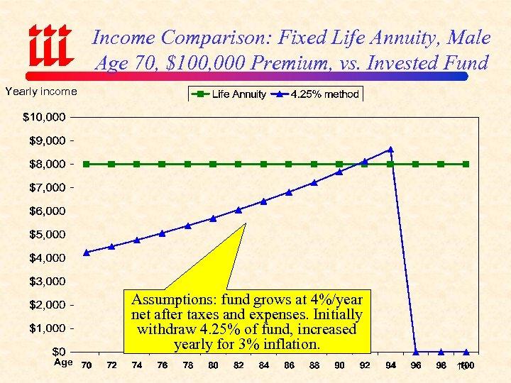 Income Comparison: Fixed Life Annuity, Male Age 70, $100, 000 Premium, vs. Invested Fund