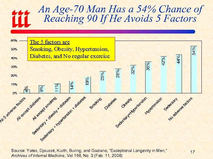 An Age-70 Man Has a 54% Chance of Reaching 90 If He Avoids 5