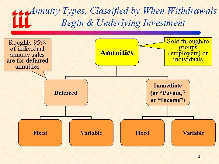 Annuity Types, Classified by When Withdrawals Begin & Underlying Investment Roughly 95% of individual