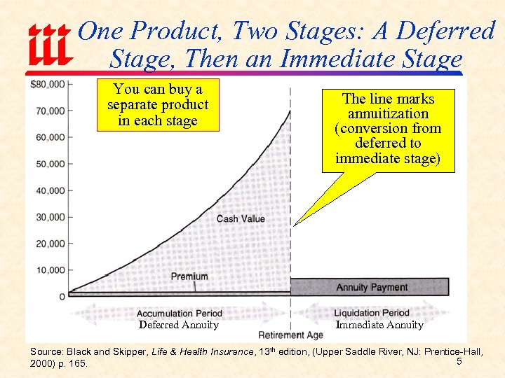 One Product, Two Stages: A Deferred Stage, Then an Immediate Stage You can buy