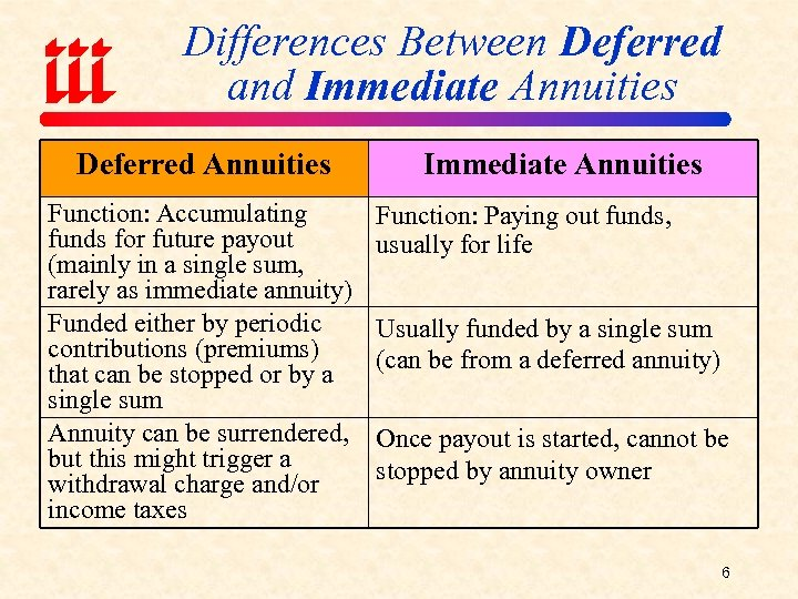 Differences Between Deferred and Immediate Annuities Deferred Annuities Function: Accumulating funds for future payout