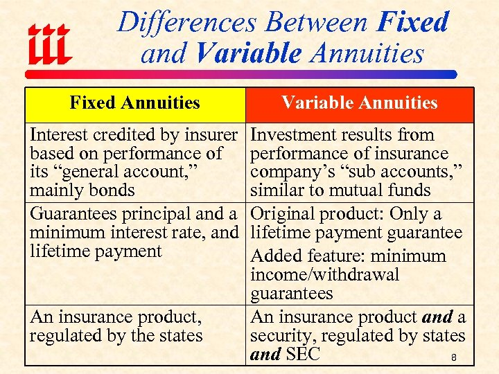 Differences Between Fixed and Variable Annuities Fixed Annuities Variable Annuities Interest credited by insurer