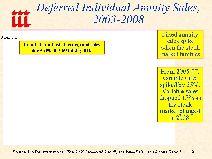 Deferred Individual Annuity Sales, 2003 -2008 $ Billions In inflation-adjusted terms, total sales since