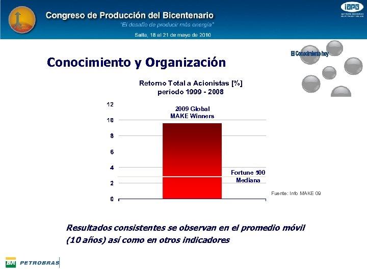 Conocimiento y Organización Retorno Total a Acionistas [%] período 1999 - 2008 2009 Global