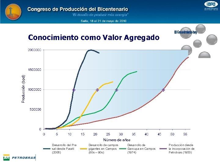 Producción (bpd) Conocimiento como Valor Agregado Número de años Desarrollo del Pre sal desde