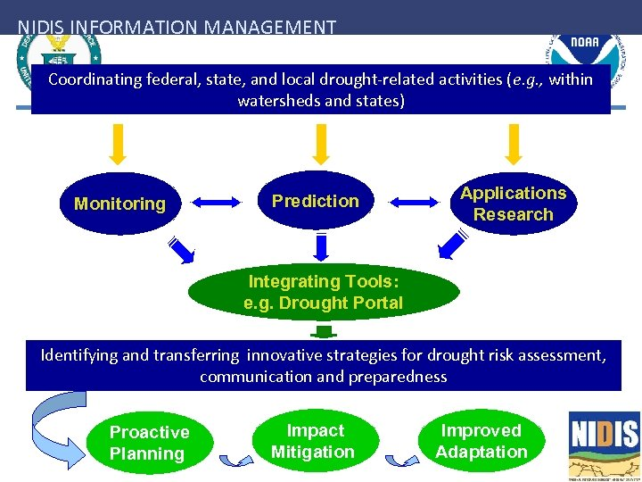 NIDIS INFORMATION MANAGEMENT Coordinating federal, state, and local drought-related activities (e. g. , within