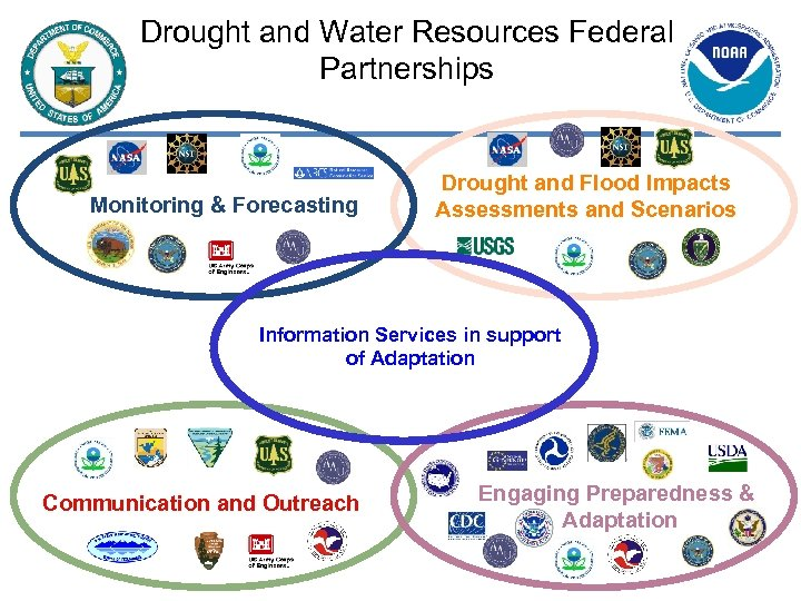 Drought and Water Resources Federal Partnerships Monitoring & Forecasting Drought and Flood Impacts Assessments
