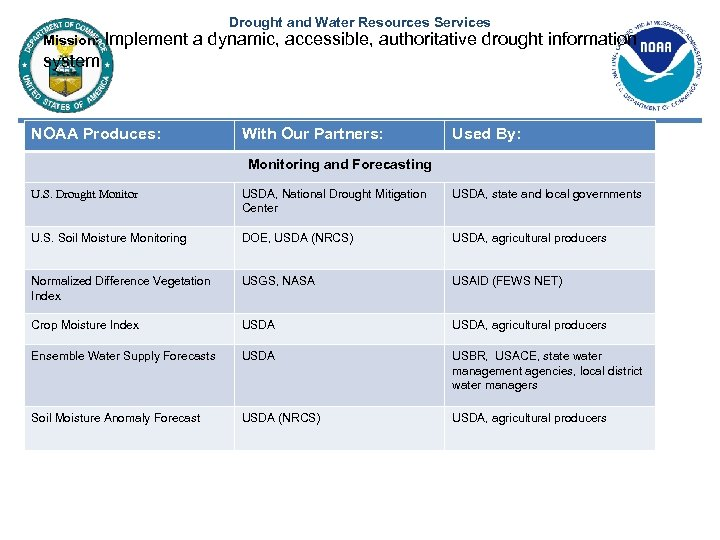 Drought and Water Resources Services Mission: Implement a dynamic, accessible, authoritative drought information system