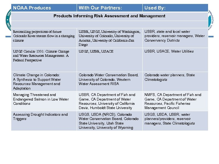 NOAA Produces With Our Partners: Used By: Products Informing Risk Assessment and Management Reconciling