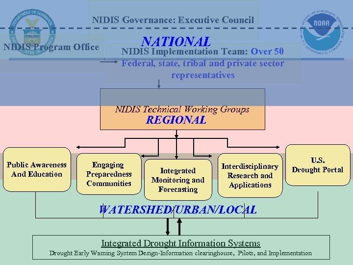 NIDIS Governance: Executive Council NIDIS Program Office NATIONAL NIDIS Implementation Team: Over 50 Federal,