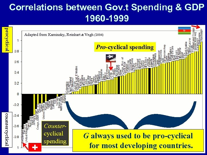 Correlations between Gov. t Spending & GDP 1960 -1999 procyclical Adapted from Kaminsky, Reinhart