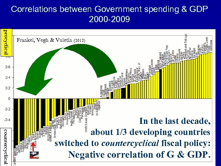 Correlations between Government spending & GDP 2000 -2009 procyclical Frankel, Vegh & Vuletin (2012)