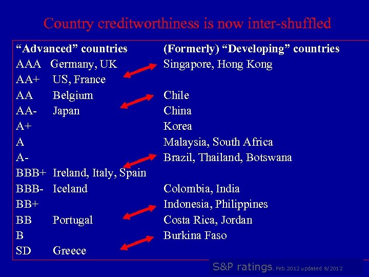 "Country creditworthiness is now inter-shuffled ""Advanced"" countries AAA Germany, UK AA+ US, France AA"
