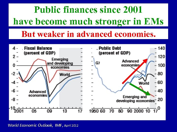 Public finances since 2001 have become much stronger in EMs But weaker in advanced
