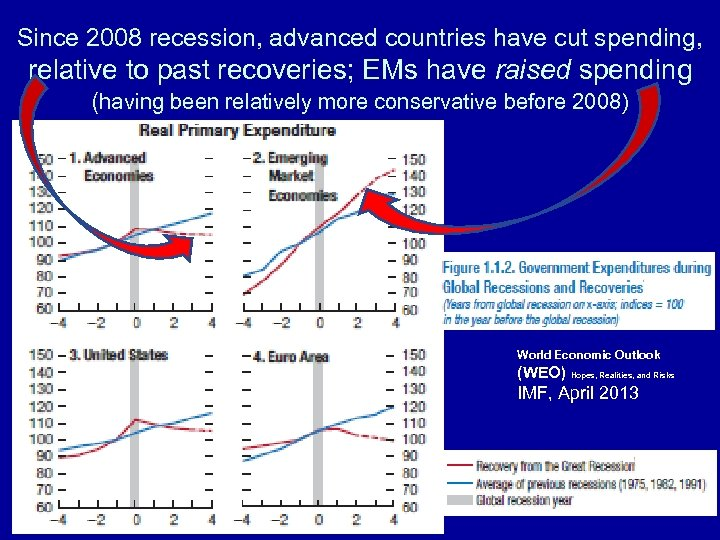 Since 2008 recession, advanced countries have cut spending, relative to past recoveries; EMs have
