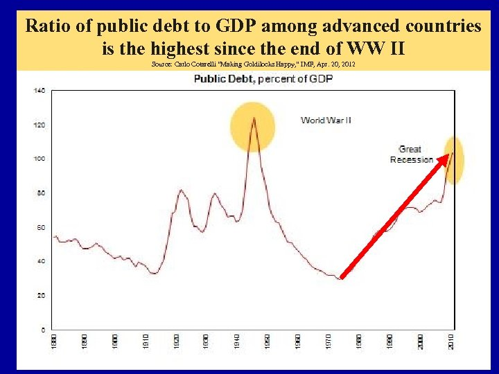 Ratio of public debt to GDP among advanced countries is the highest since the