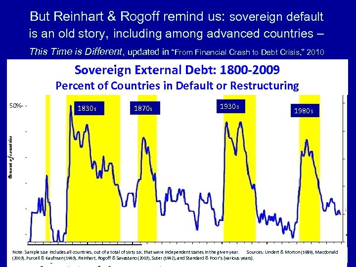 But Reinhart & Rogoff remind us: sovereign default is an old story, including among