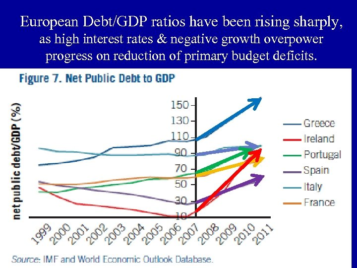 European Debt/GDP ratios have been rising sharply, as high interest rates & negative growth
