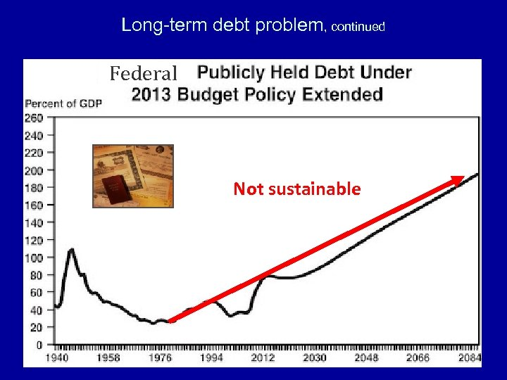 Long-term debt problem, continued Federal Not sustainable