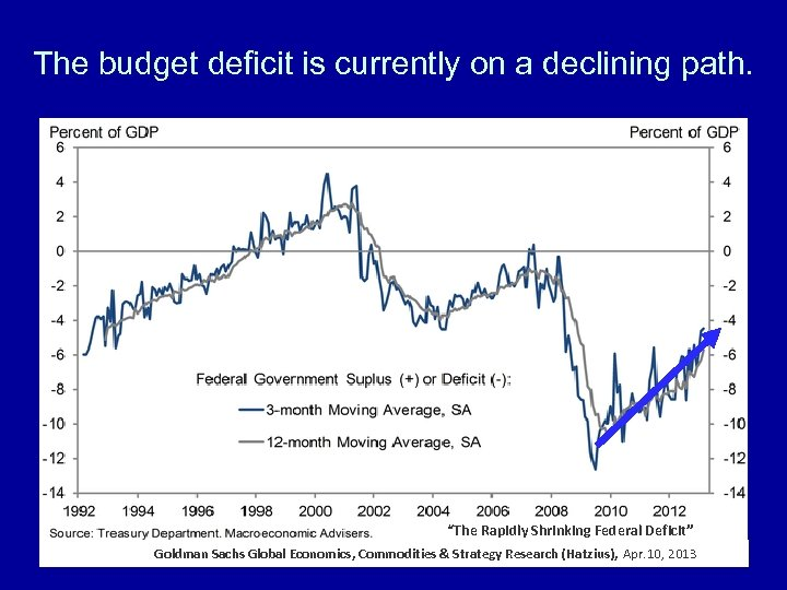 "The budget deficit is currently on a declining path. ""The Rapidly Shrinking Federal Deficit"""