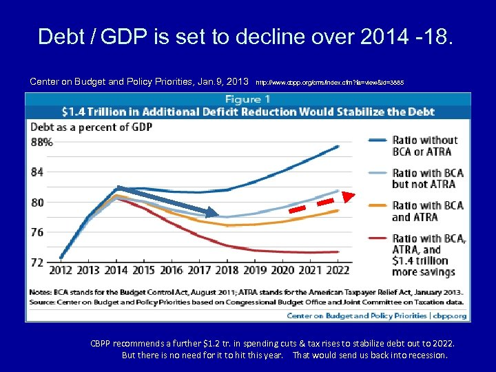 Debt / GDP is set to decline over 2014 -18. Center on Budget and